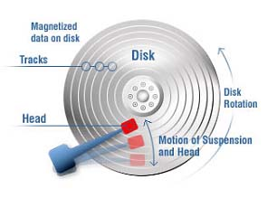 Hard Disk Drive - Moving Parts and Slow Storage Speeds